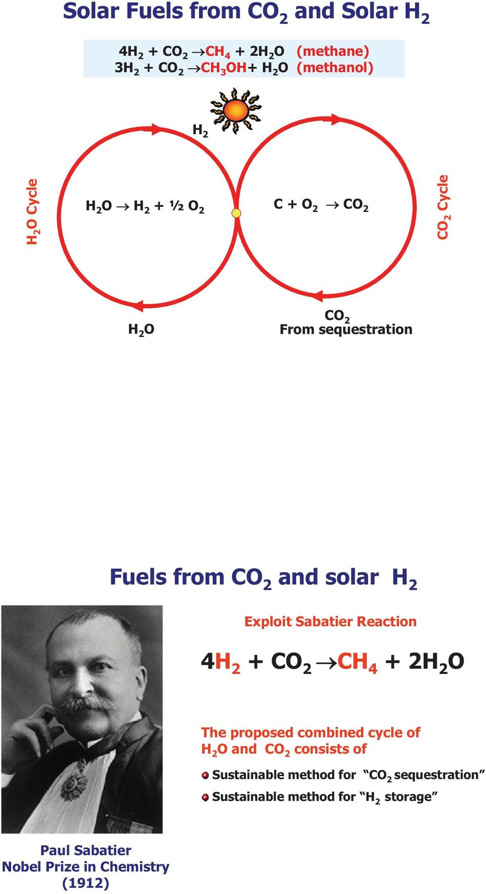 Sabatier Reaction 4 2 + CO 2 C 4 +2H 2 O The proposed combined cycle of H 2 O and CO 2 consists of