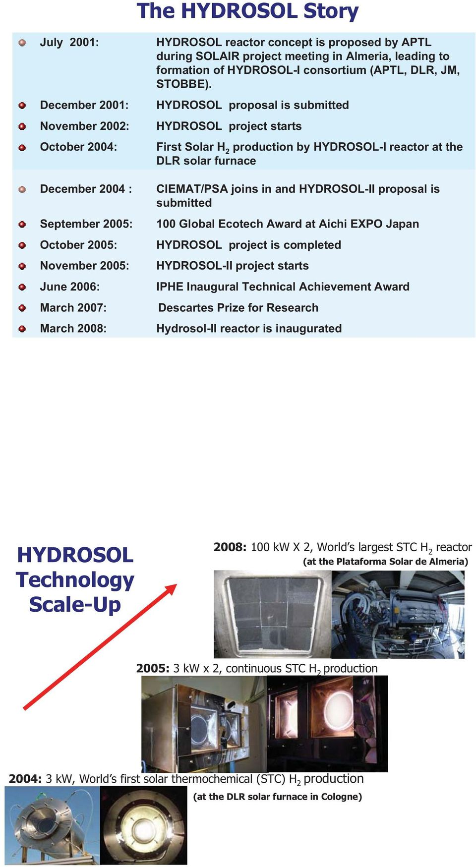 HYDROSOL proposal is submitted HYDROSOL project starts First Solar H 2 production by HYDROSOL-I reactor at the DLR solar furnace CIEMAT/PSA joins in and HYDROSOL-II proposal is submitted 100 Global
