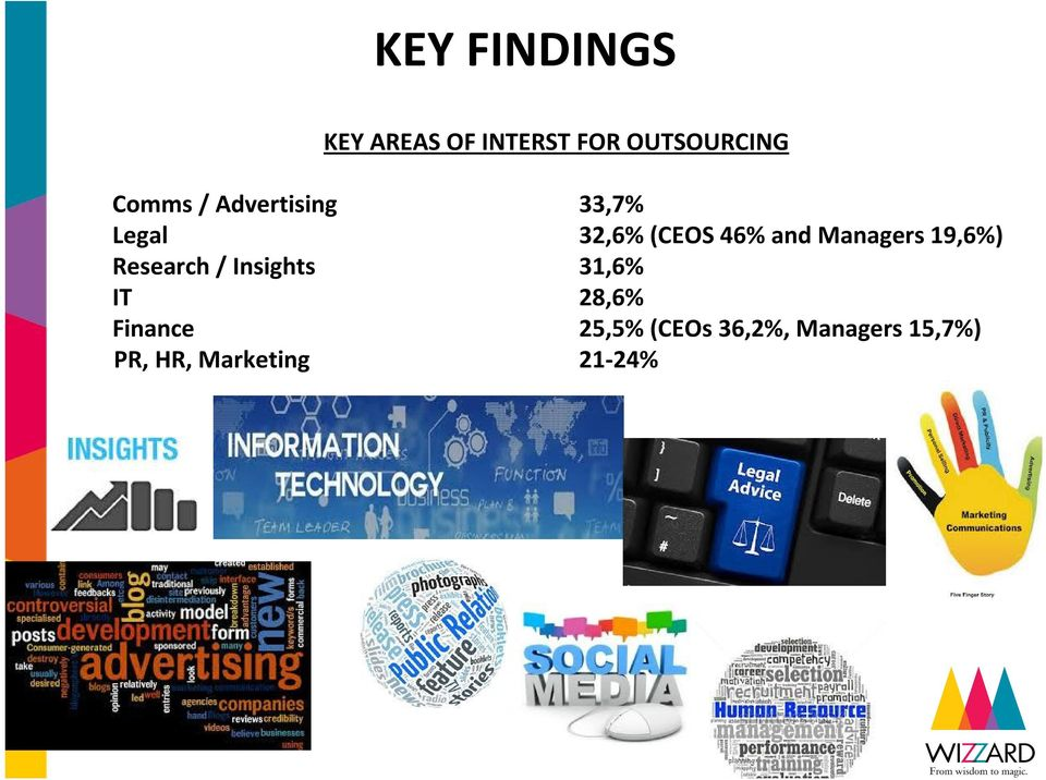 Managers 19,6%) Research / Insights 31,6% IT 28,6%