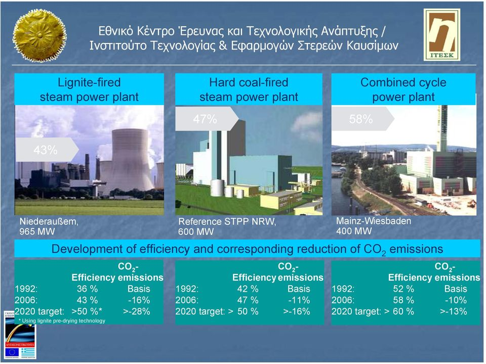emissions 1992: 36 % Basis 2006: 43 % -16% 2020 target: >50 %* >-28% * Using lignite pre-drying technology CO 2 - Efficiencyemissions