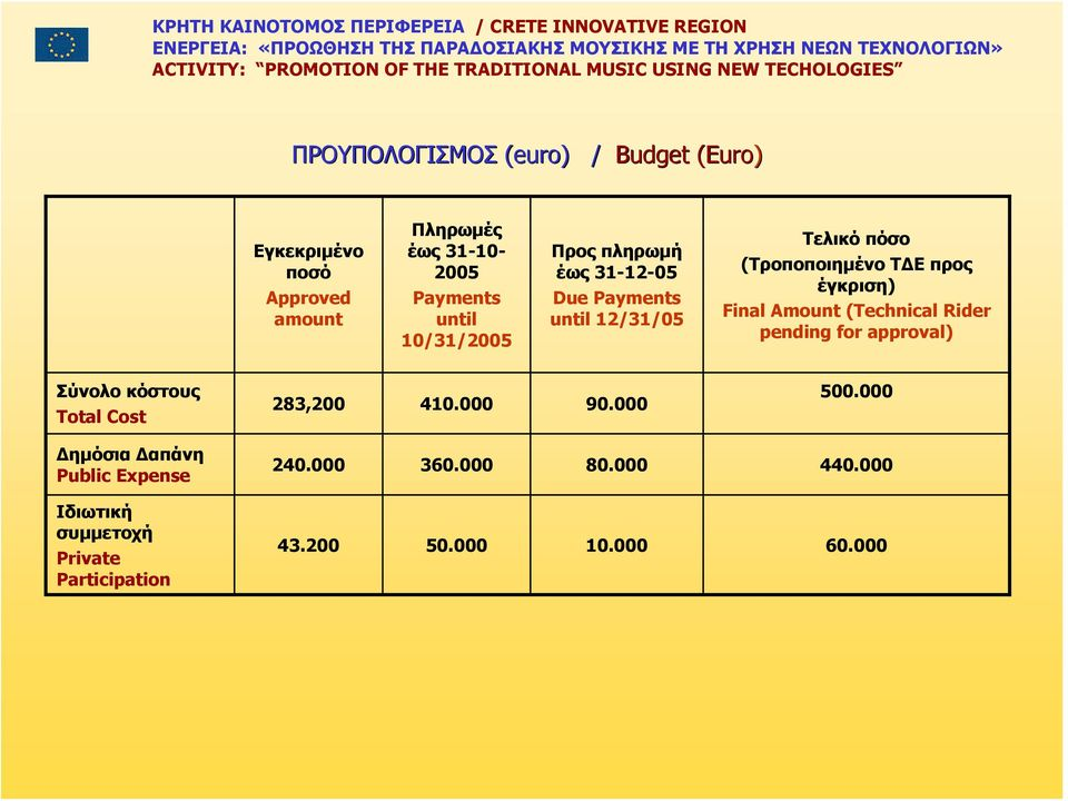 Final Amount (Technical Rider pending for approval) Σύνολο κόστους Total Cost 283,200 410.000 90.000 500.