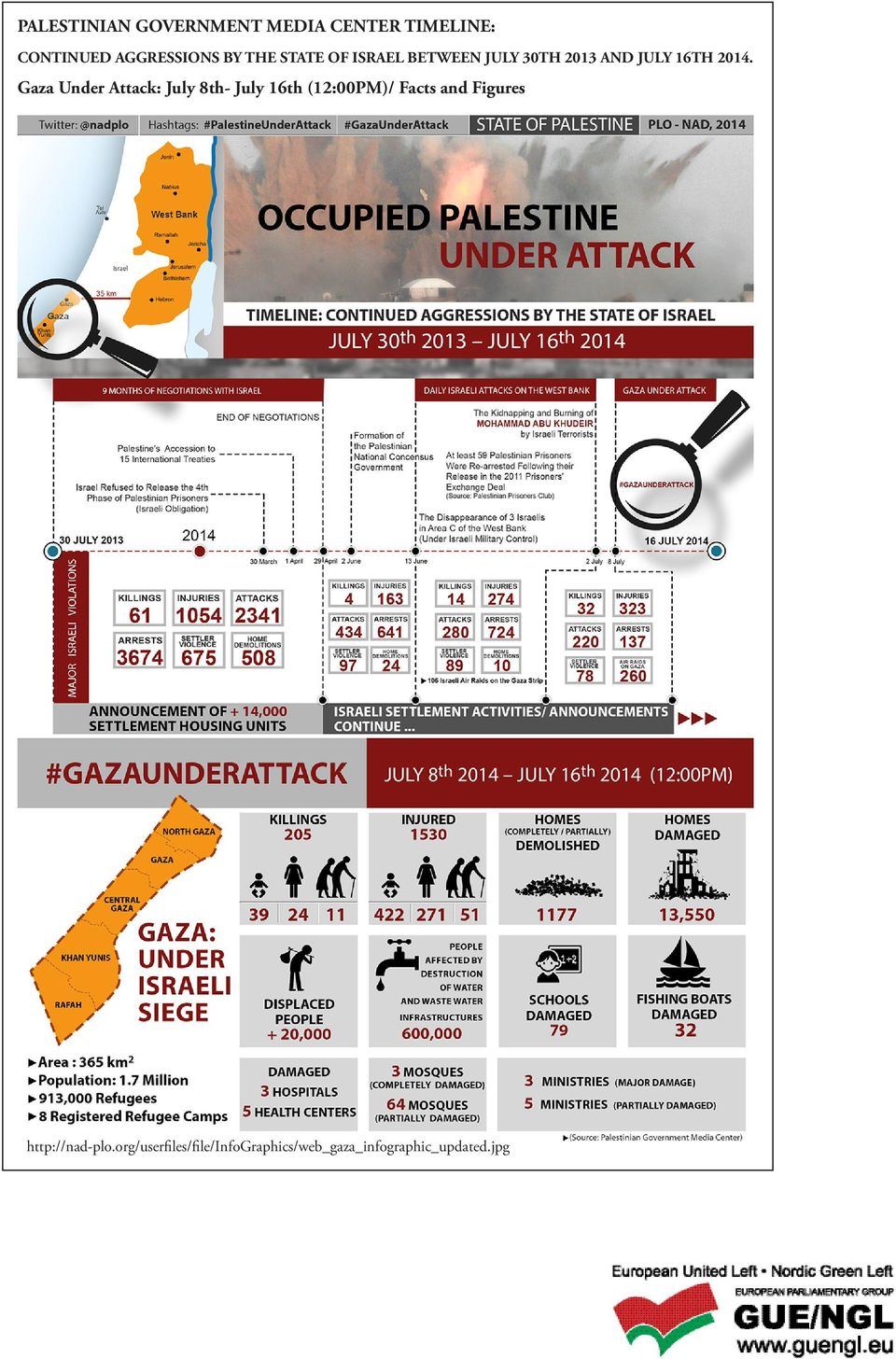 Gaza Under Attack: July 8th- July 16th (12:00PM)/ Facts and Figures