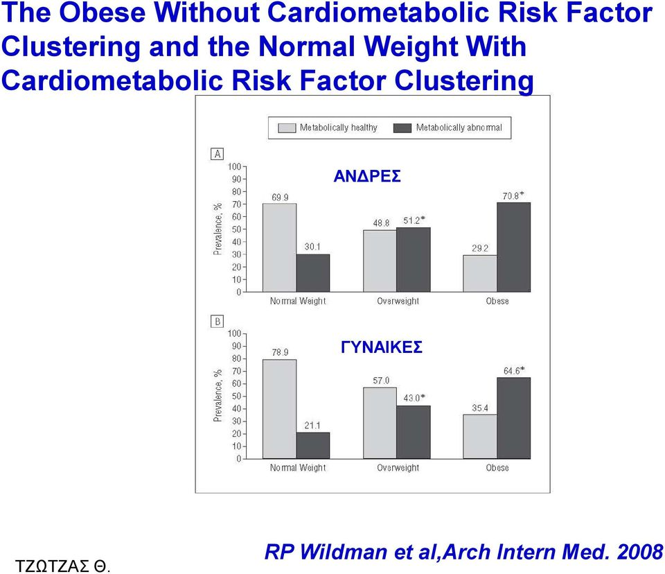 With Cardiometabolic Risk Factor Clustering