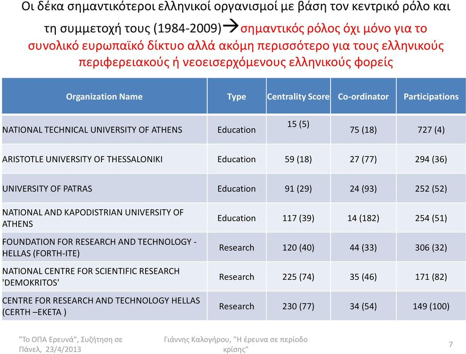 (4) ARISTOTLE UNIVERSITY OF THESSALONIKI Education 59 (18) 27 (77) 294 (36) UNIVERSITY OF PATRAS Education 91 (29) 24 (93) 252 (52) NATIONAL AND KAPODISTRIANUNIVERSITY OF ATHENS FOUNDATION FOR