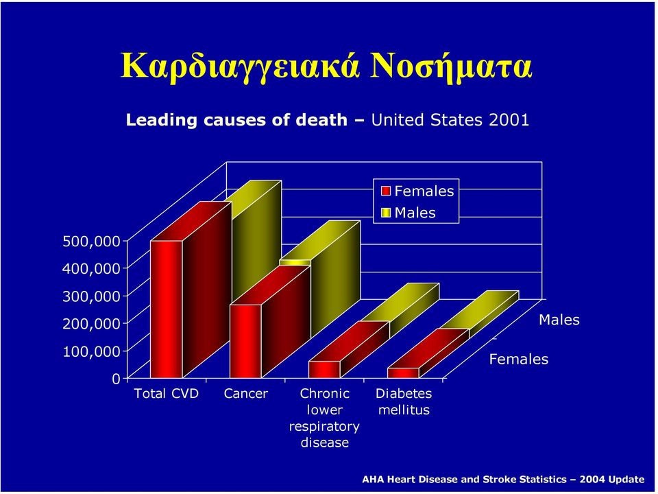 100,000 0 Total CVD Cancer Chronic lower respiratory disease