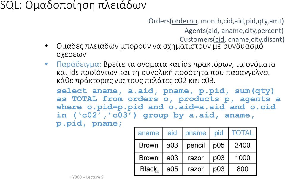 πράκτορας για τους πελάτες c02 και c03. select aname, a.aid, pname, p.pid, sum(qty) as TOTAL from orders o, products p, agents a where o.pid=p.pid and o.aid=a.