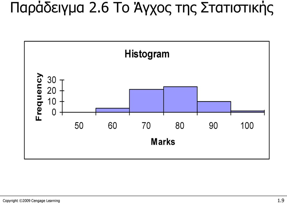 Histogram Frequency 30 20 10 0