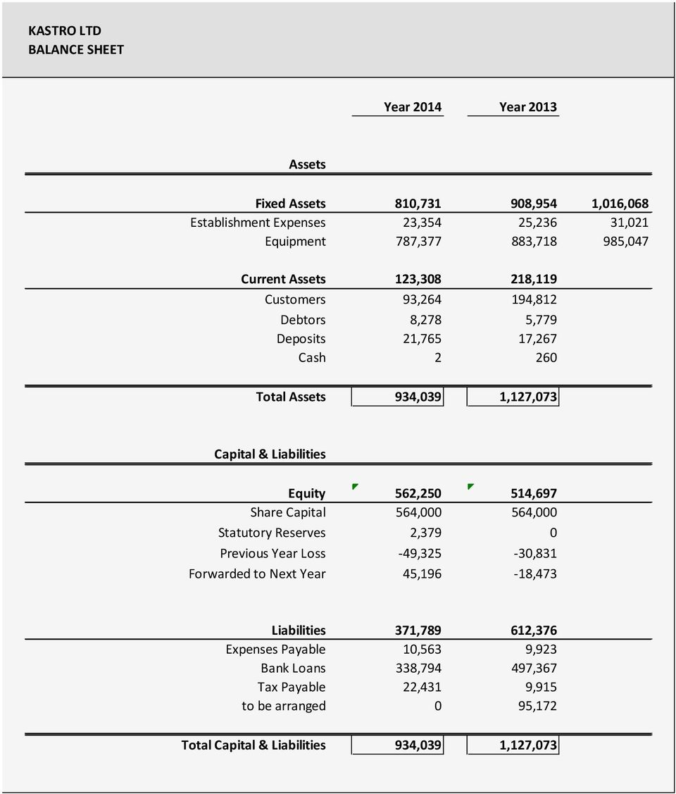 Liabilities Equity 562,250 514,697 Share Capital 564,000 564,000 Statutory Reserves 2,379 0 Previous Year Loss -49,325-30,831 Forwarded to Next Year 45,196-18,473