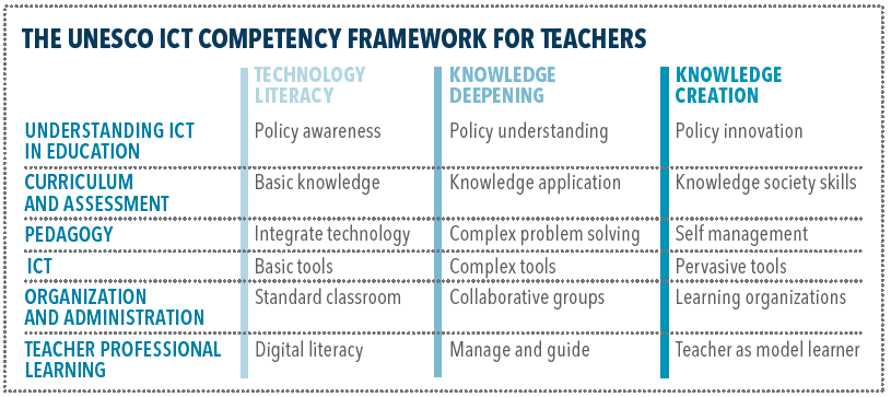 UNESCO ICT Competency