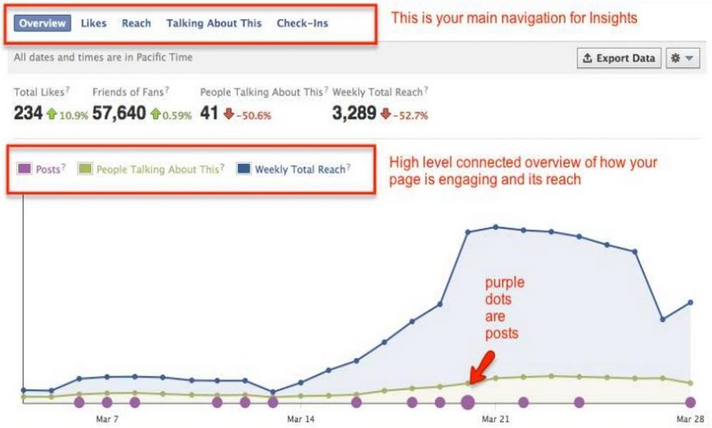 Facebook Page Insights (όχι
