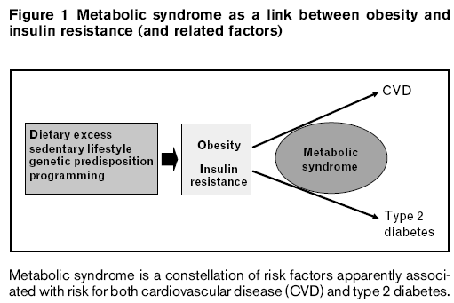 Metabolic syndrome is a constellation of risk factors apparently associated with