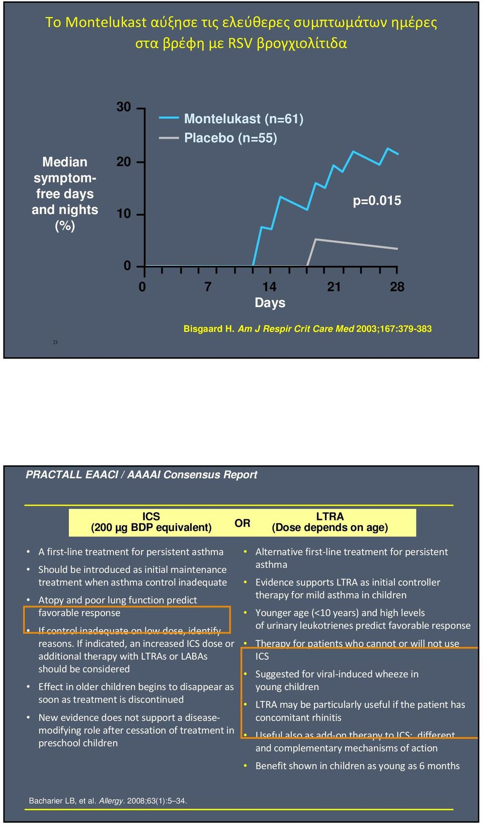 Am J Respir Crit Care Med 2003;167:379-383 21 PRACTALL EAACI / AAAAI Consensus Report ICS (200 µg BDP equivalent) OR LTRA (Dose depends on age) A first-line treatment for persistent asthma Should be