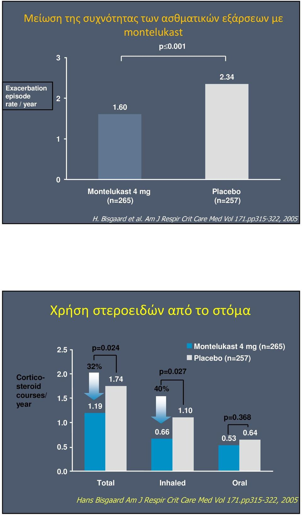 pp315-322, 2005 Χρήση στεροειδών από το στόμα Corticosteroid courses/ year 2.5 2.0 1.5 1.0 0.5 p=0.024 32% 1.74 1.