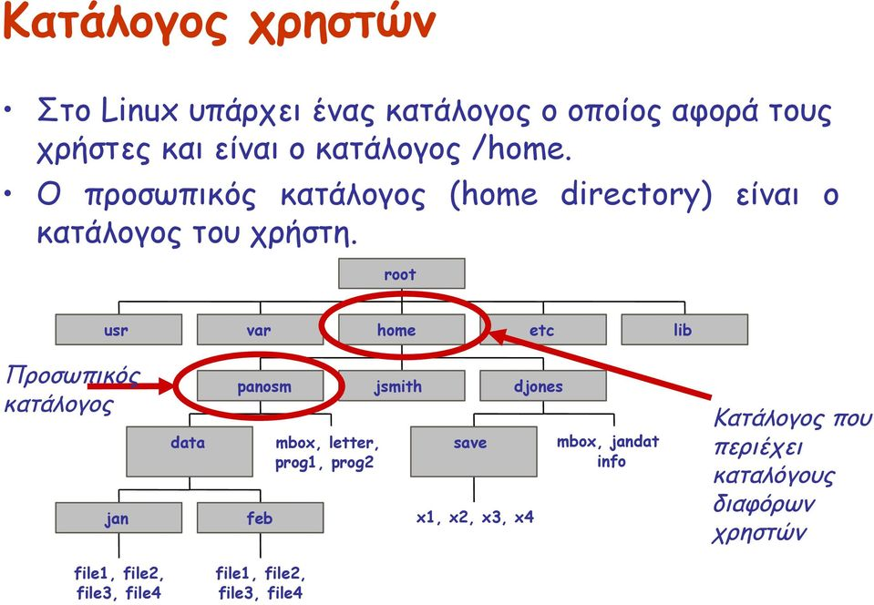 root usr var home etc lib Προσωπικός κατάλογος jan data panosm feb mbox, letter, prog1, prog2 jsmith save