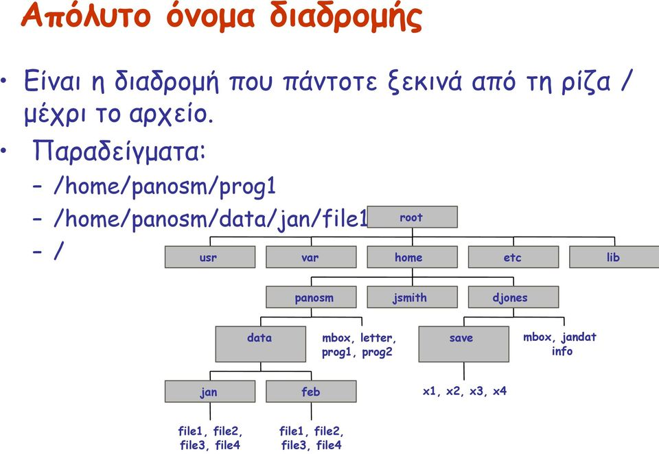 Παραδείγματα: /home/panosm/prog1 /home/panosm/data/jan/file1 root / usr var home