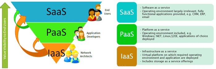 Cloud Models The NIST Definition of Cloud Computing, NIST, 2011 Service Models Software as a Service SaaS