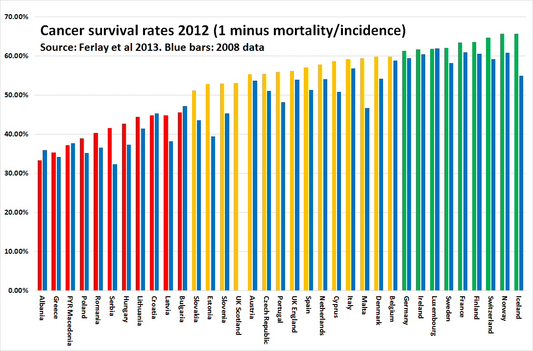 Πηγή: Euro Health Consumer Index, 2013