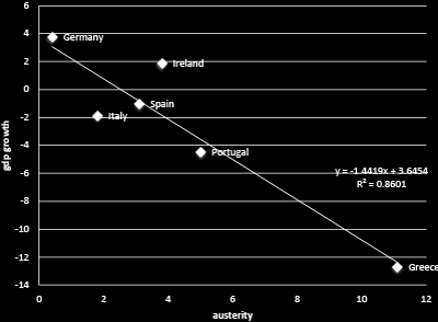 Relation between Austerity (% of GDP) και GDP