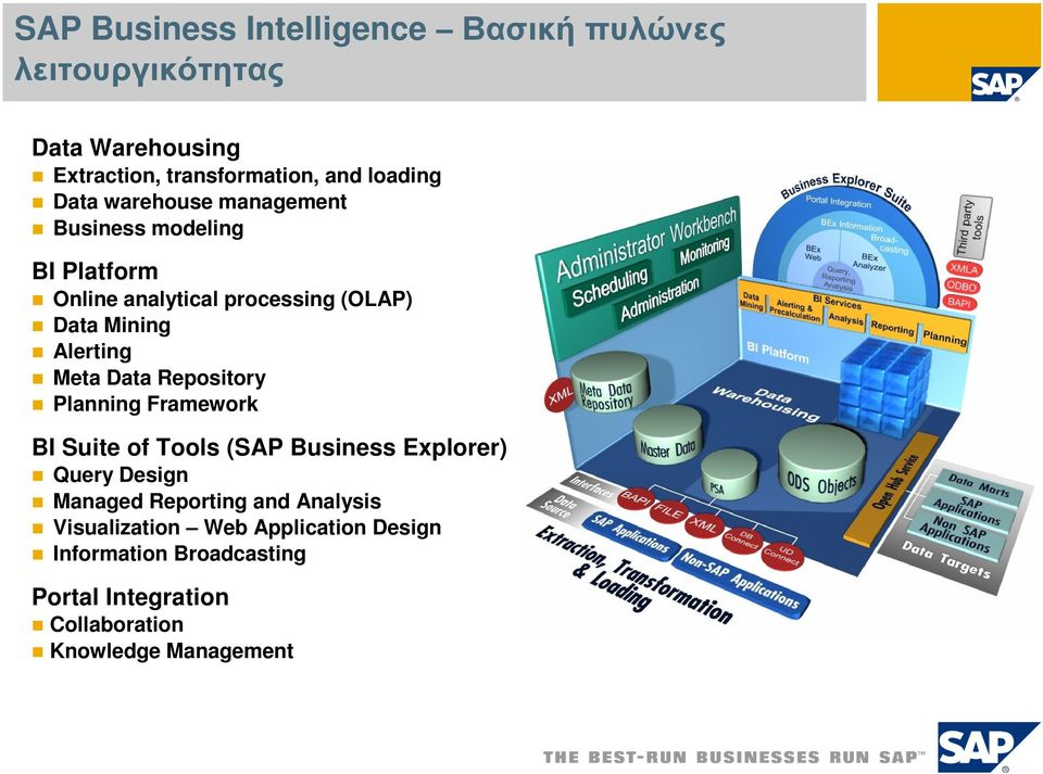 Meta Data Repository Planning Framework BI Suite of Tools (SAP Business Explorer) Query Design Managed Reporting and