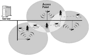 WLAN- Wireless Local Area Network (4)