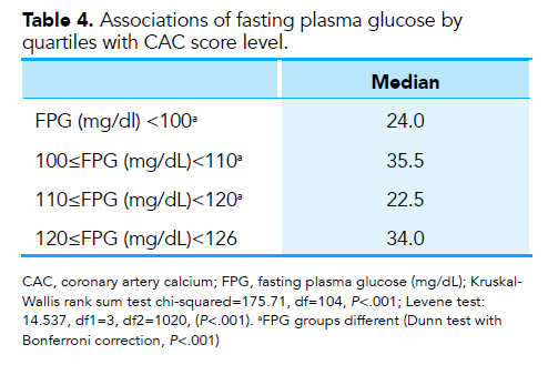 IFG & Καρδιαγγειακός κίνδυνος Fasting plasma glucose levels and coronary artery calcification in subjects with impaired fasting glucose Our study supports the idea