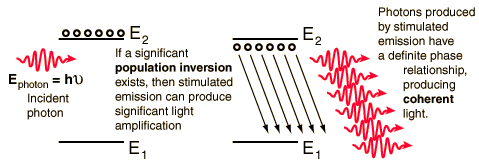 Light Amplification by Stimulated Emission of Radiation LASER Ενίσχυση φωτός µε εξαναγκασµένη εκποµπή