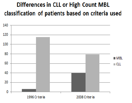 Classification on CLL/MBL Distribution L. Scarf et al.