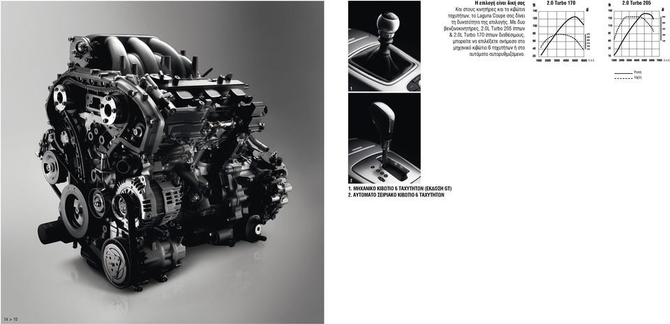 kw 140 120 100 80 60 40 2.0 Turbo 170 Nm 20 1000 2000 3000 4000 5000 6000 σ.α.λ 270 250 230 210 190 170 kw 160 135 110 85 60 2.