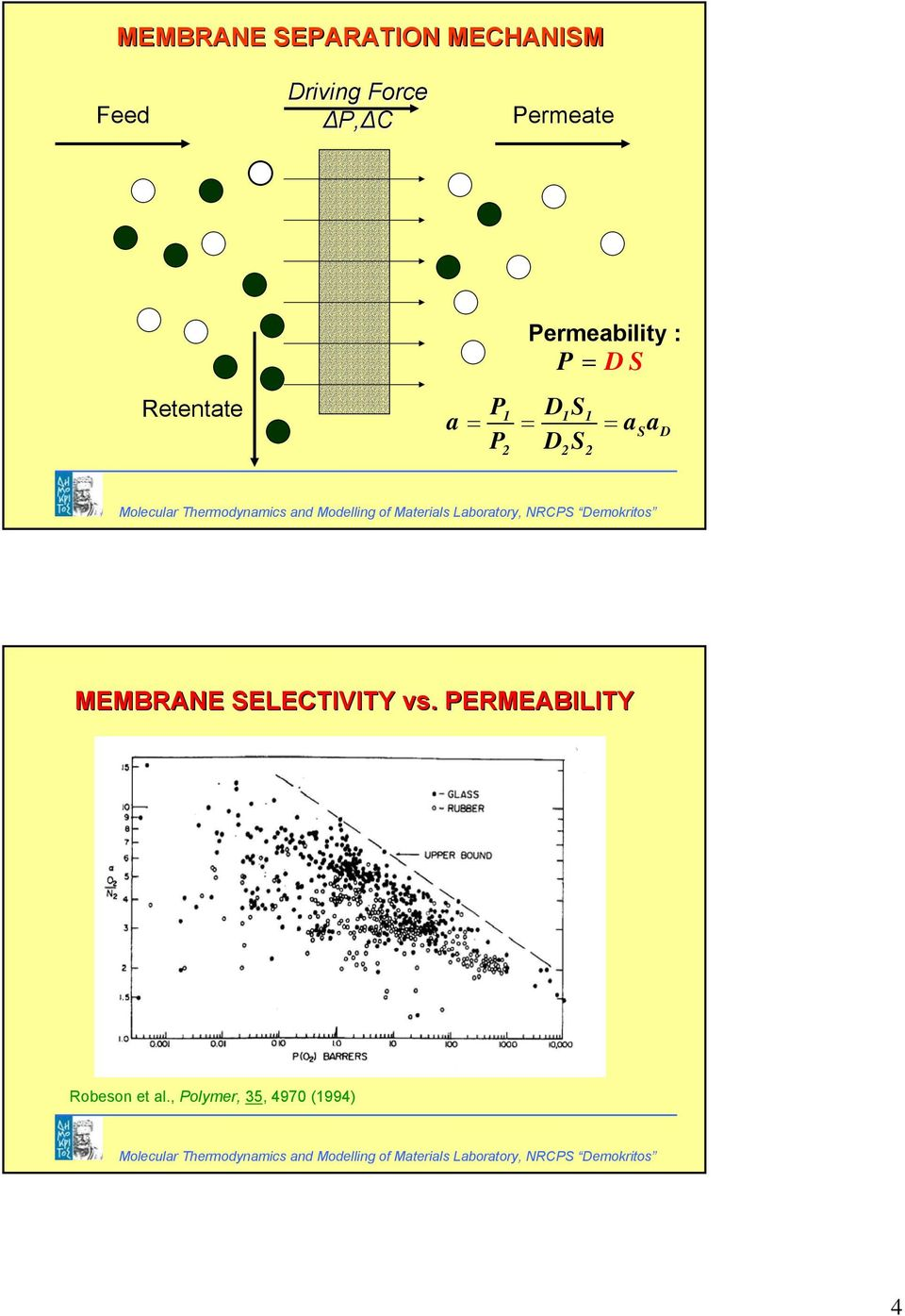 Laboratory, RCPS Demokrtos MEMBRAE SELECTIVITY vs. PERMEABILITY Robeson et al.