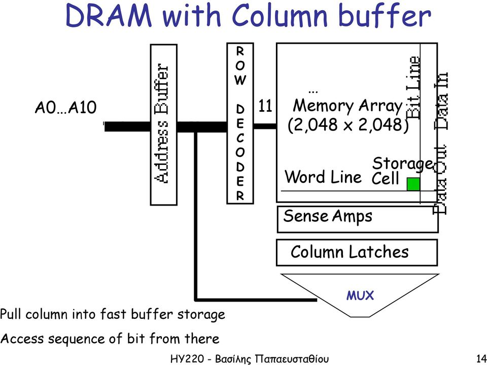 Amps Column Latches MUX Pull column into fast buffer