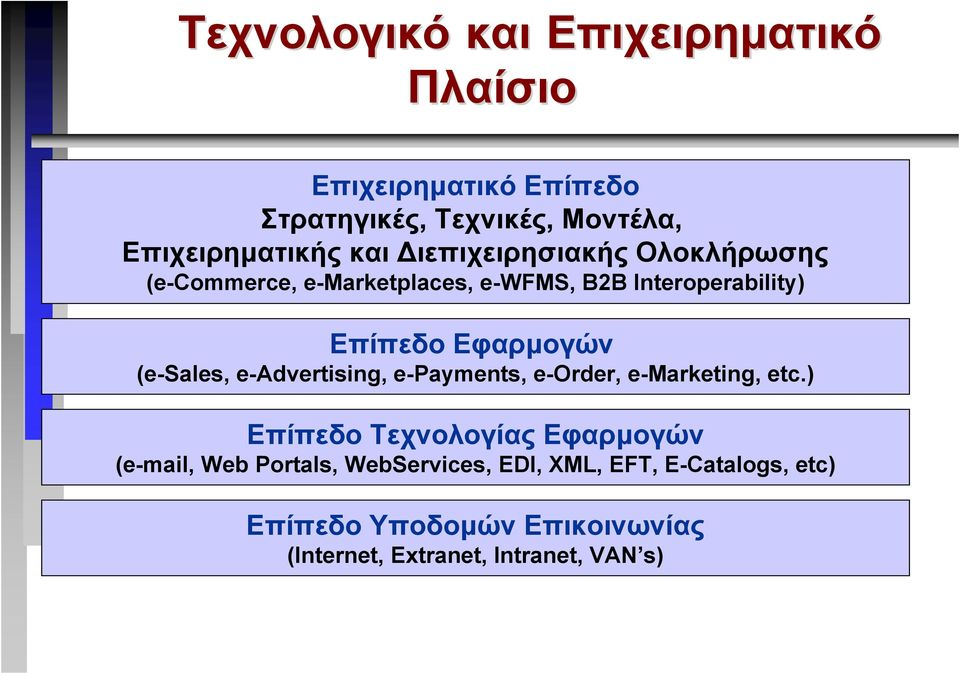 (e-sales, e-advertising, e-payments, e-order, e-marketing, etc.