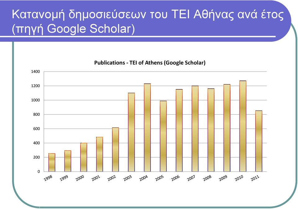 Publications - TEI of Athens (Google