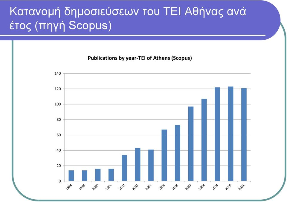 Publications by year-tei of