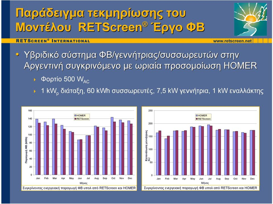 (kwh) (kwh) 100 80 60 40 20 Κατανάλωση Genset consumption γεννήτριας (L) (L) 150 100 50 0 Jan Feb Mar Apr May Jun Jul Aug Sep Oct Nov Dec Μήνας Month Συγκρίνοντας