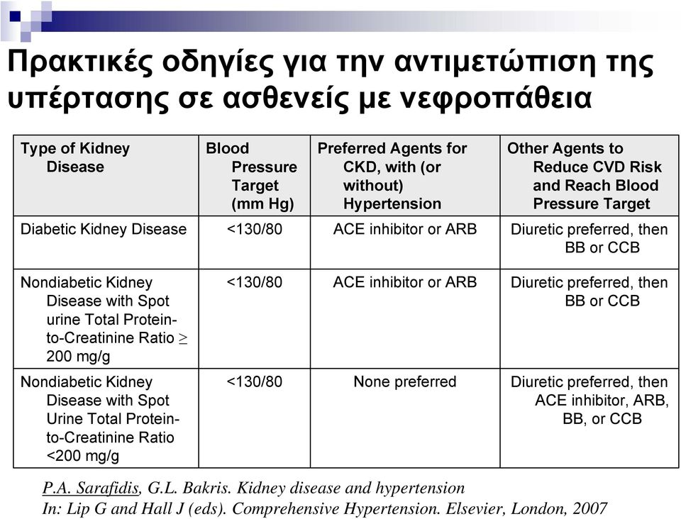 without) Hypertension Other Agents to Reduce CVD Risk and Reach Blood Pressure Target Diabetic Kidney Disease <130/80 ACE inhibitor or ARB Diuretic preferred, then BB or CCB Nondiabetic Kidney