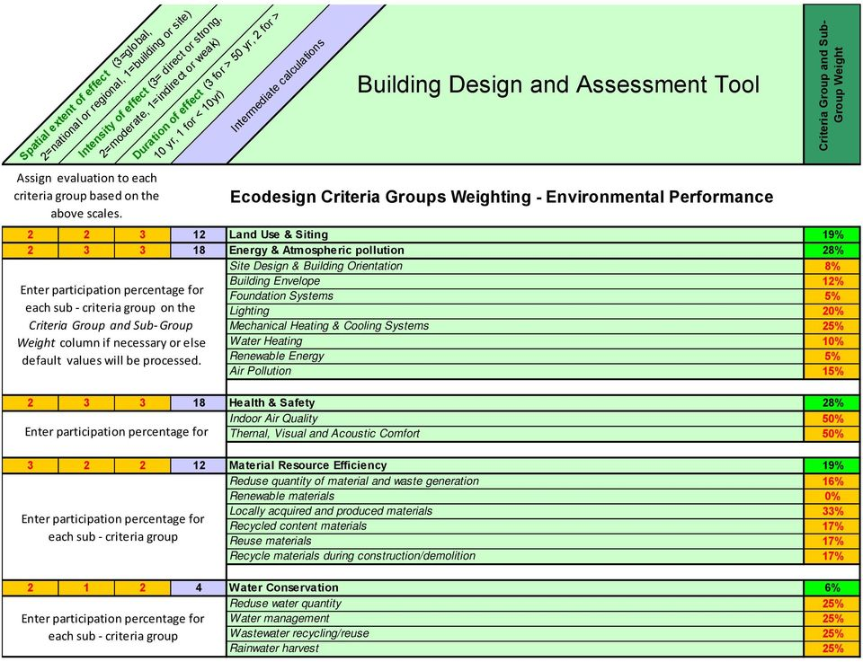 Intermediate calculations Duration of effect (3 for > 50 yr, 2 for > 10 yr, 1 for < 10yr) Building Design and Assessment Tool Ecodesign Criteria Groups Weighting - Environmental Performance 2 2 3 12