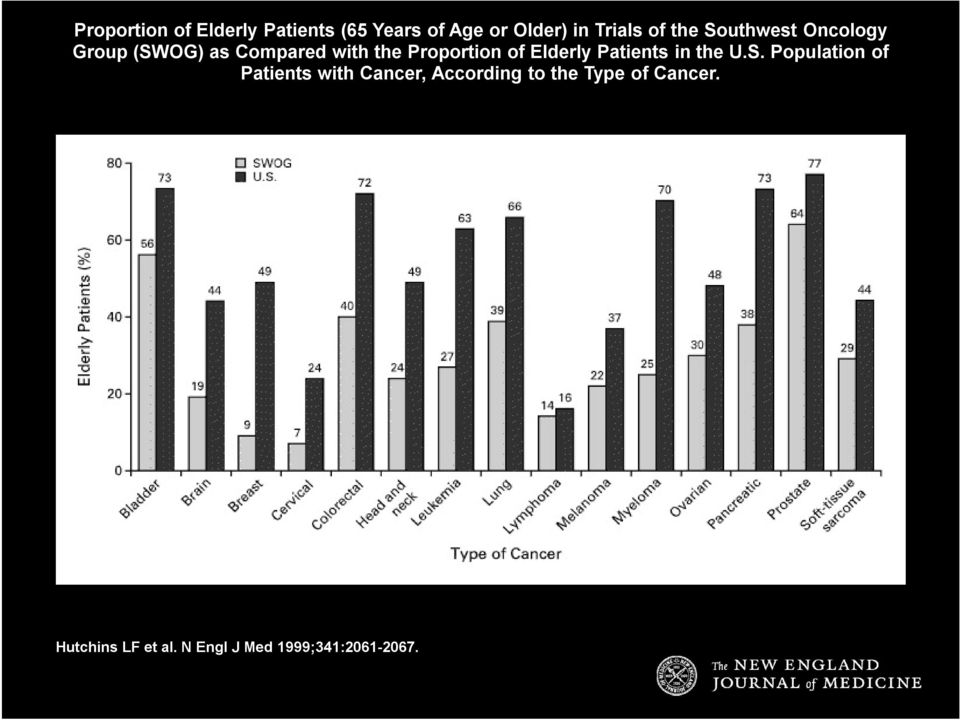 Elderly Patients in the U.S.