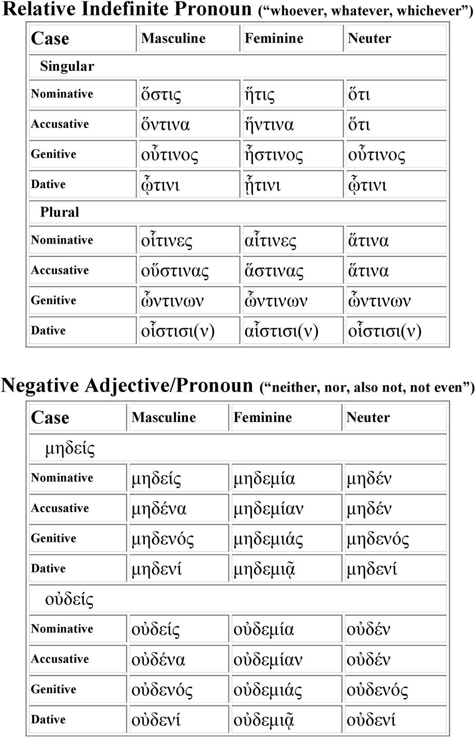 Adjective/Pronoun ( neither, nor, also not, not even ) μηδείς Nominative μηδείς μηδεμία μηδέν Accusative μηδένα μηδεμίαν μηδέν Genitive μηδενός μηδεμιάς μηδενός
