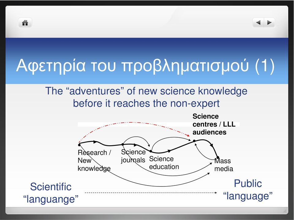 Scientific languange Research / New knowledge Science