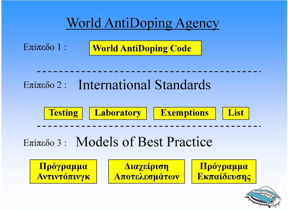 Exemptions List Επίπεδο 3 : Models of Best Practice
