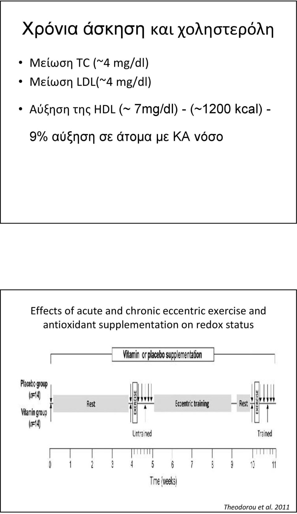 άτομα με ΚΑ νόσο Effects of acute and chronic eccentric exercise