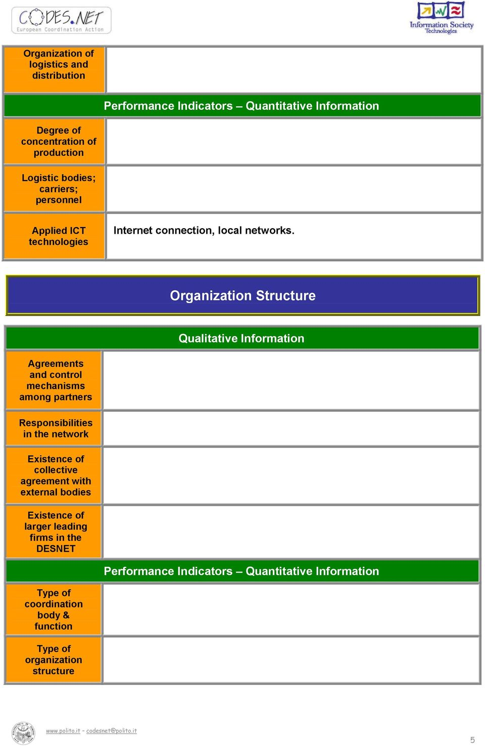 Organization Structure Qualitative Information Agreements and control mechanisms among partners Responsibilities in the