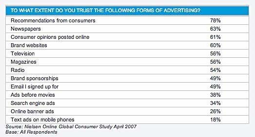 of Mouth 27% Internet/Mobile 14% Branded Entertainment 13%