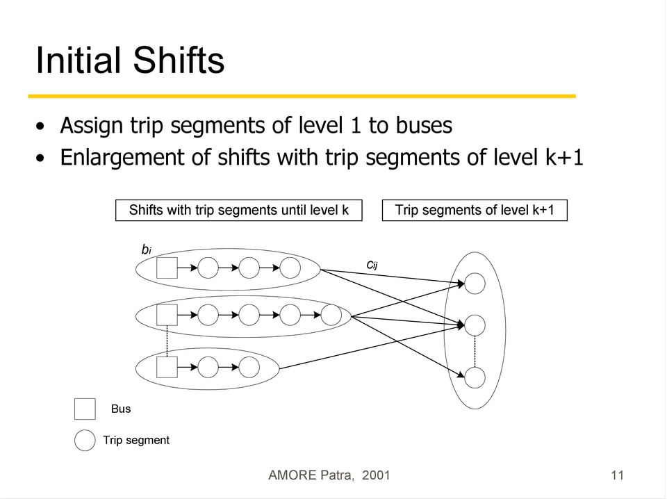 level k+ Shifts with trip segments until level k