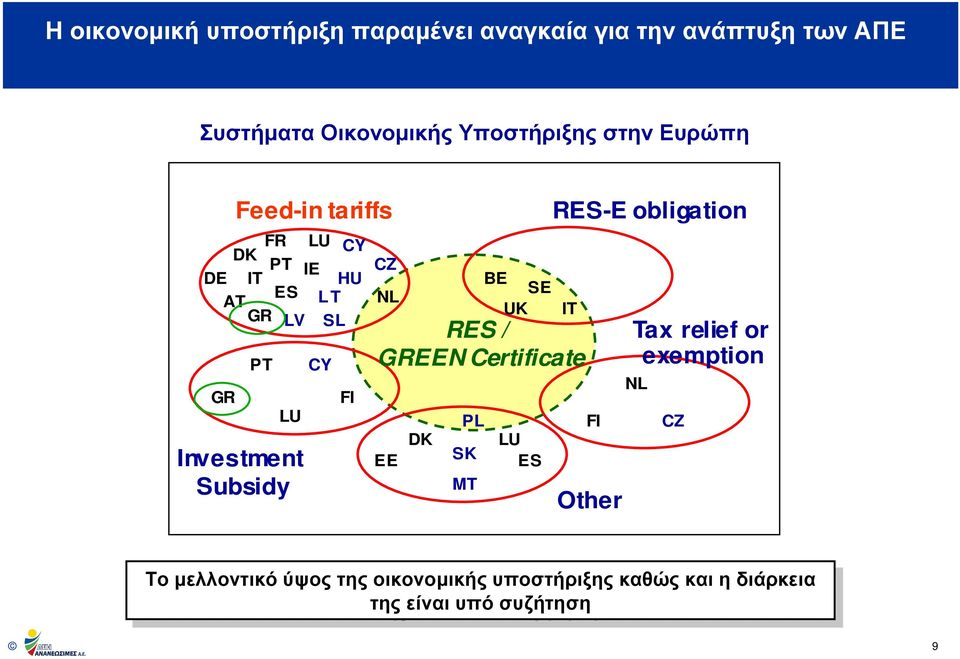 RES / GREEN Certificate EE DK PL SK MT LU ES FI Other Tax relief or exemption NL CZ Το Το µελλοντικό µελλοντικόύψος