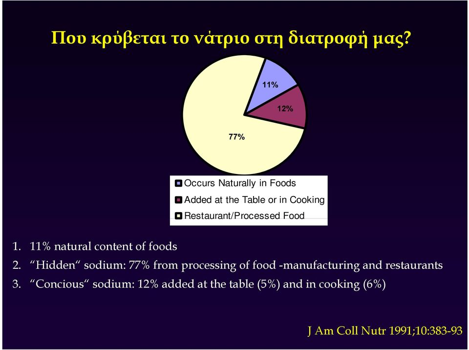 Restaurant/Processed Food 1. 11% natural content of foods 2.