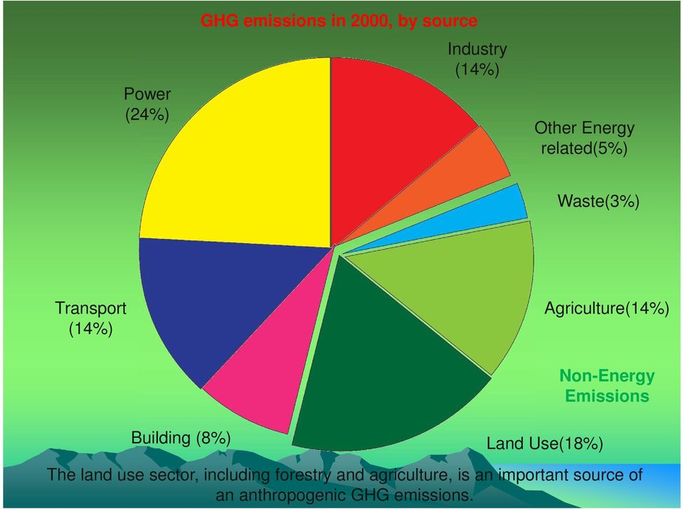 Emissions Building (8%) Land Use(18%) The land use sector, including