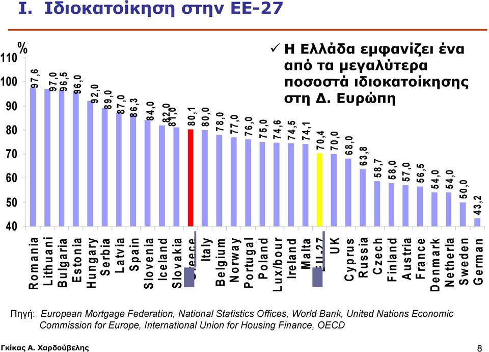 Ευρώπη Romania Lithuani B ulgaria Estonia Hungary Serbia Latvia Spain Slovenia Iceland Slovakia Greece Italy B elgium Norway Portugal Poland Lux/bour Ireland Malta EU-27 UK