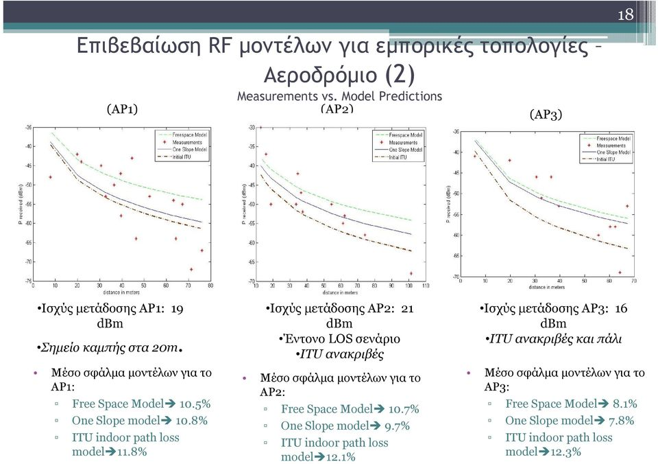5% One Slope model 10.8% ITU indoor path loss model 11.