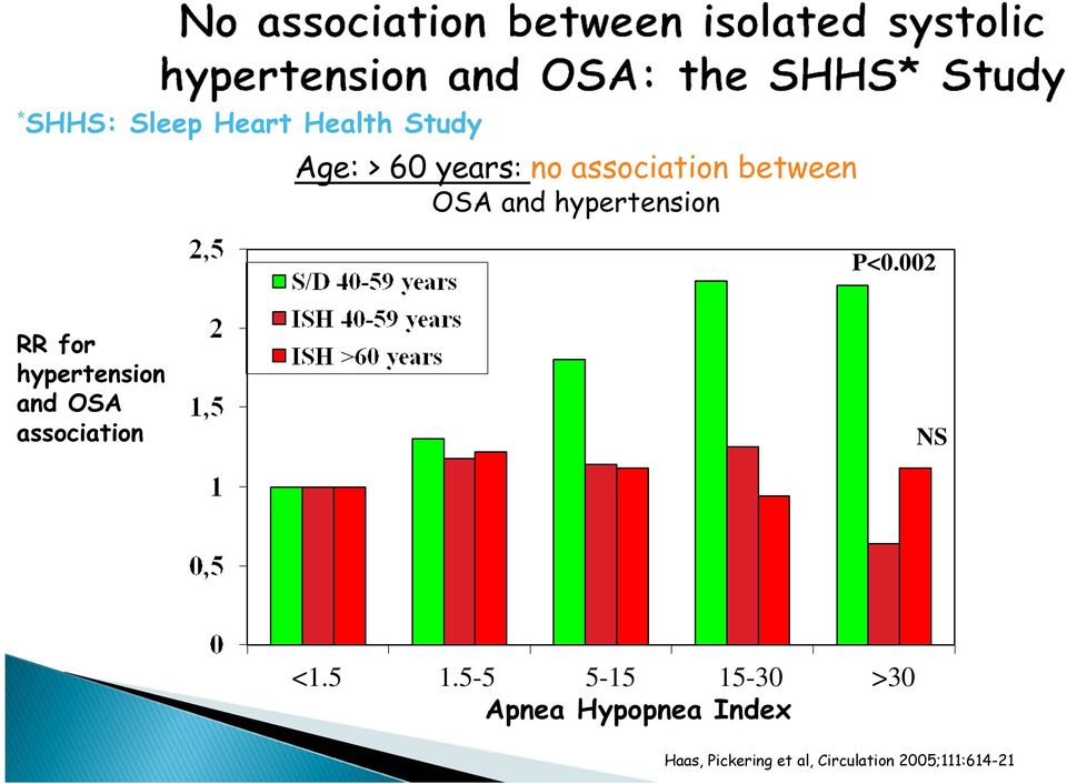 002 RR for hypertension and OSA association NS <1.5 1.